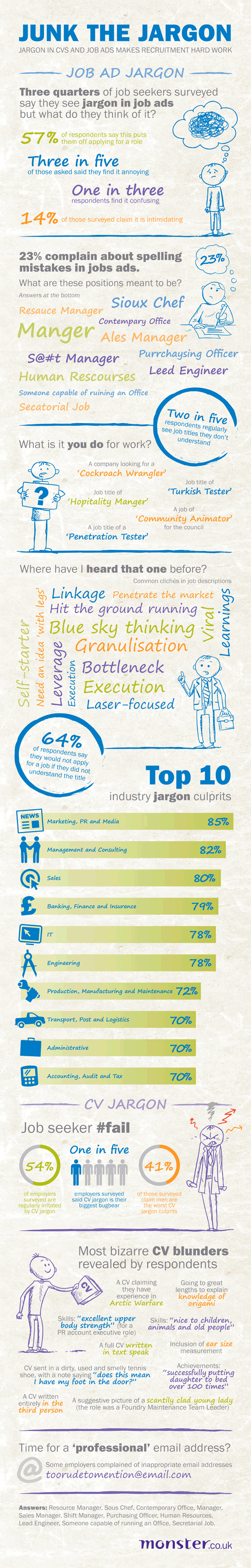 Infographic: gebruik van vakjargon in vacatureteksten