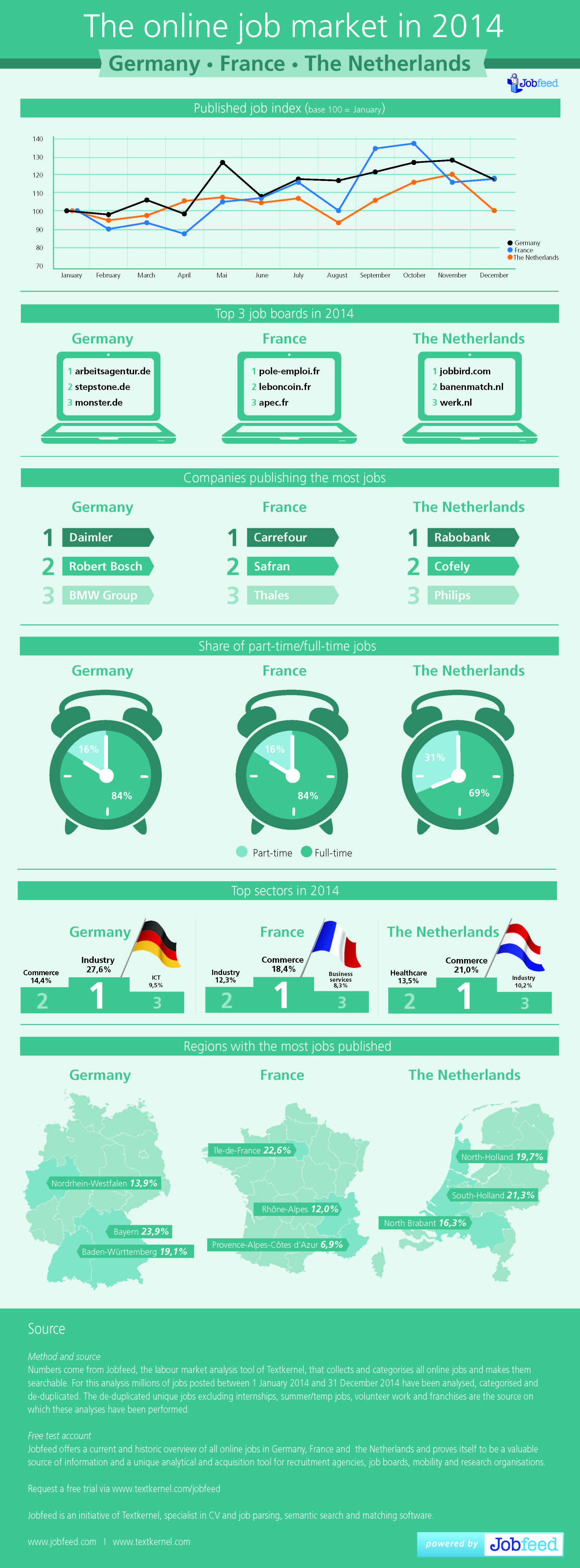 Online vacatures in 2014 in Nederland, Duitsland en Frankrijk